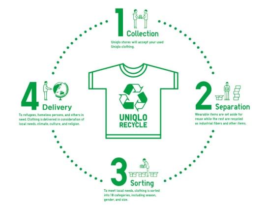 Uniqlo sustainability
